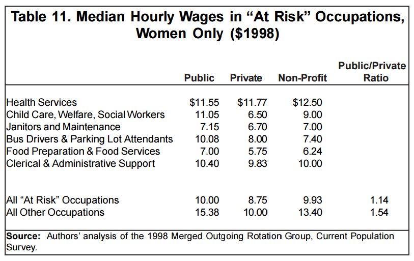 2002 Institute for Womens Policy Research Why Privatizing Government Services Would Hurt Women Workers