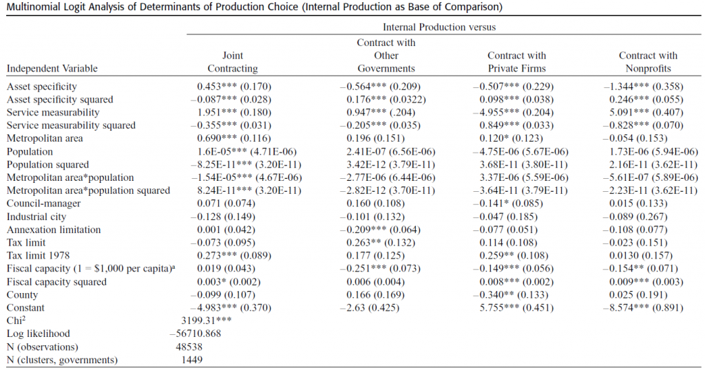 2003 Jun Brown and Potoski Transaction Costs and Institutional Explanations for Government Service Production Decisions