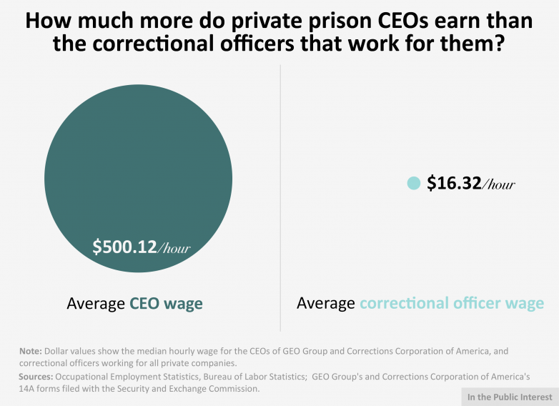 CEO pay ratio graphic