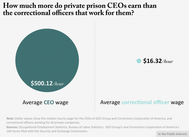 CEO pay ratio graphic1