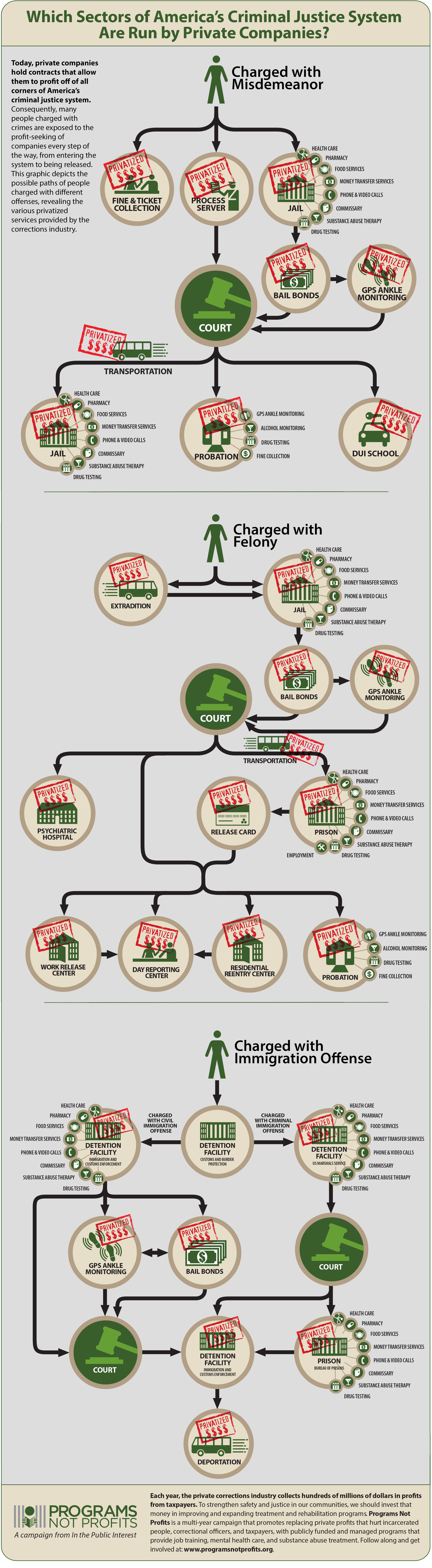 In the Public Interest - Programs Not Profits - Paths Infographic