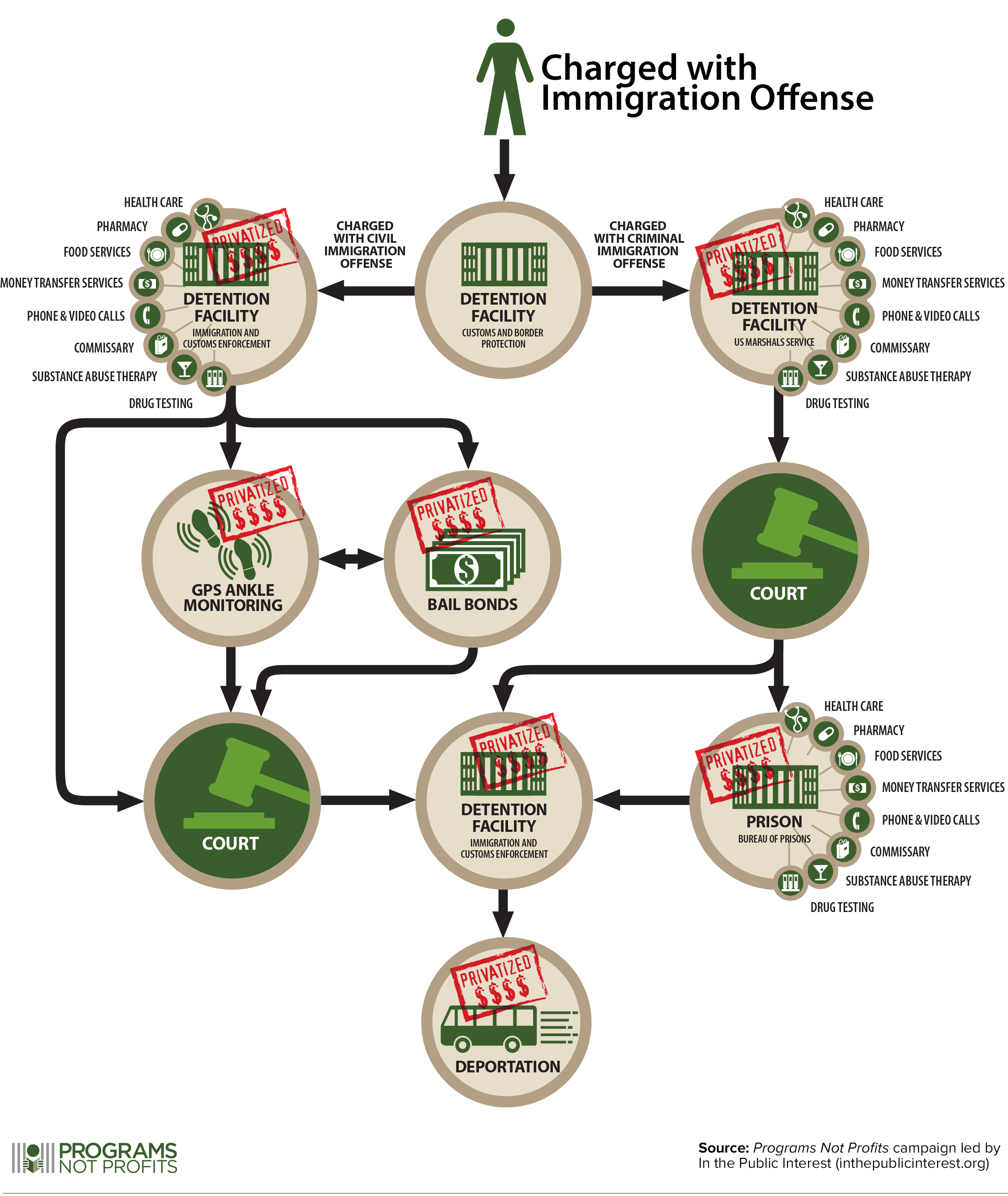 ITPI - Immigration - Programs Not Profits